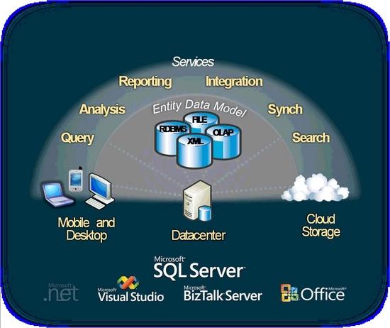 SQL Server 2008 concept