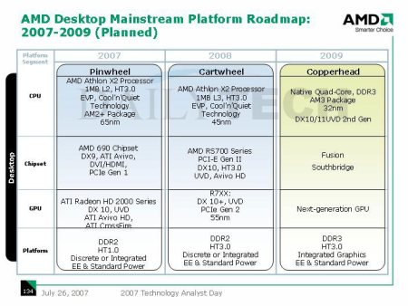 amd graphic platform roadmap