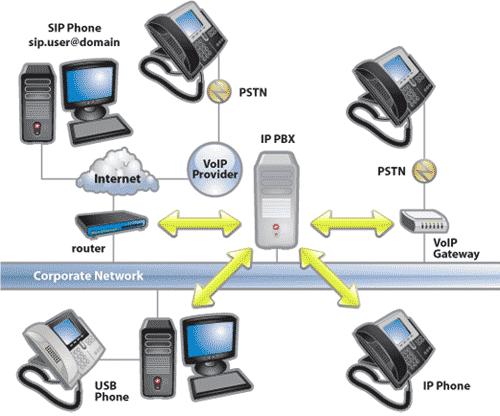 free 3cx voip pbx system