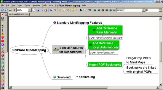 SciPhone - mac mind mapping