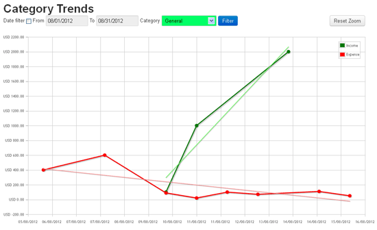 InEx Finance Category Trends