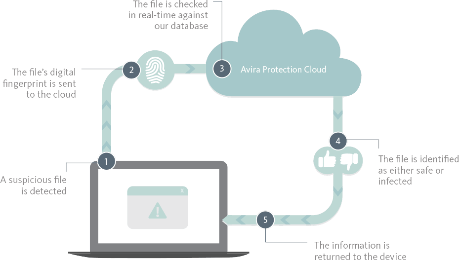 How Avira Cloud Antivirus Works