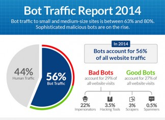 bot traffic report