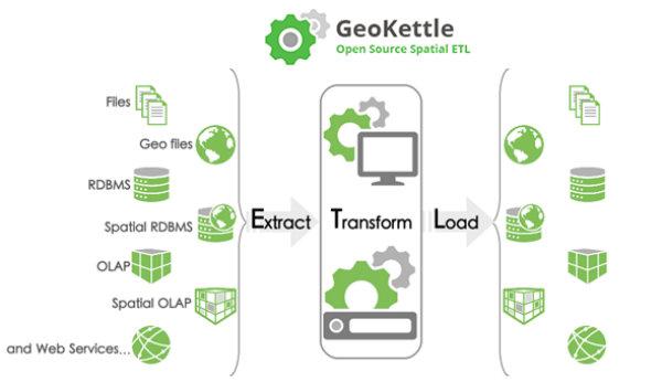 GeoKettle Free Geo Spatial ETL